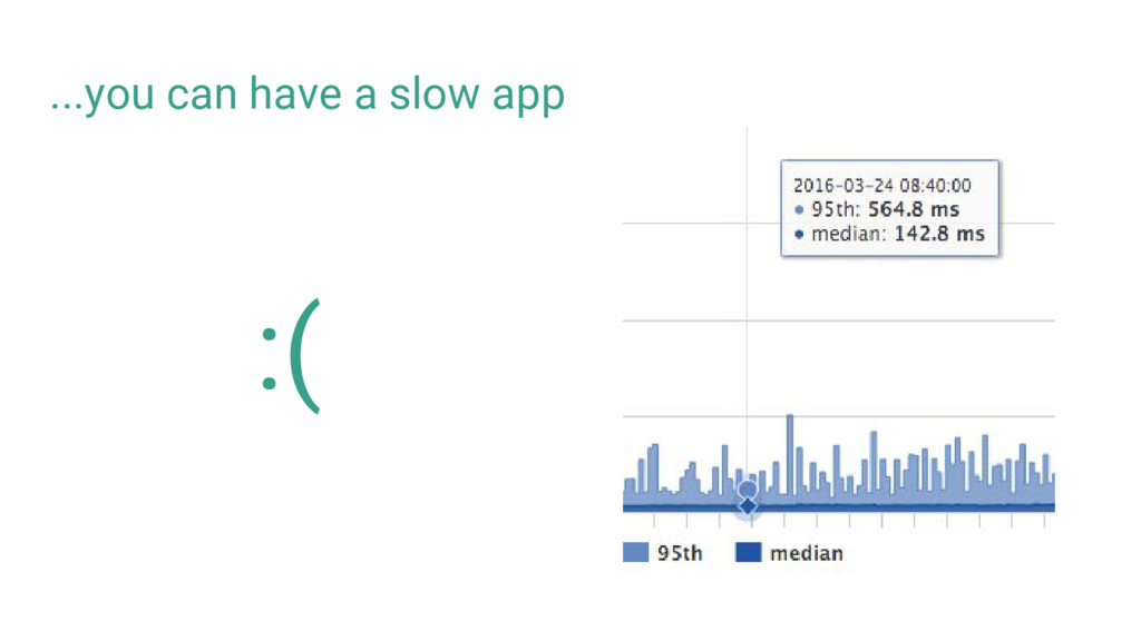 ...you can have a slow app :(
