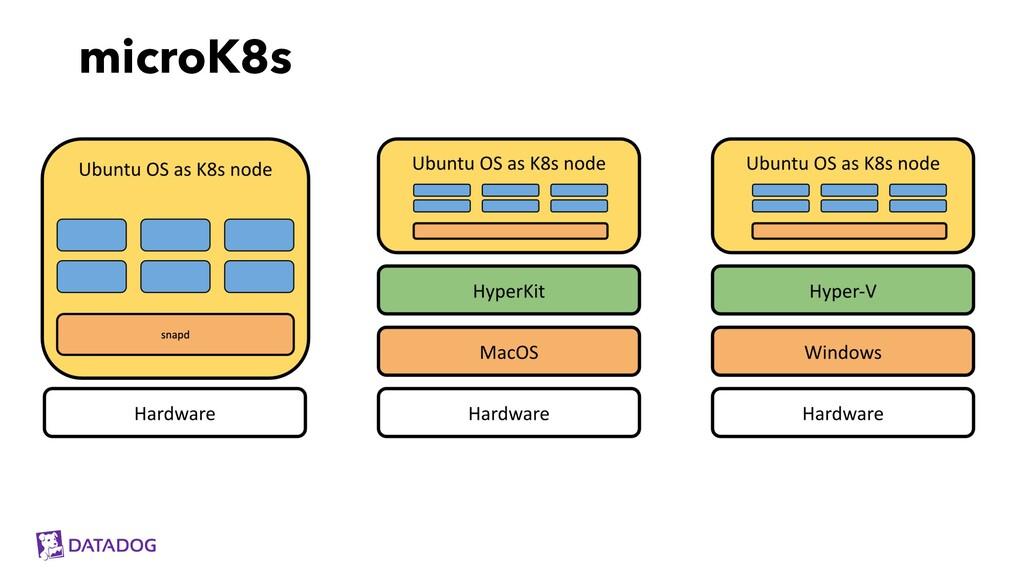 microK8s
