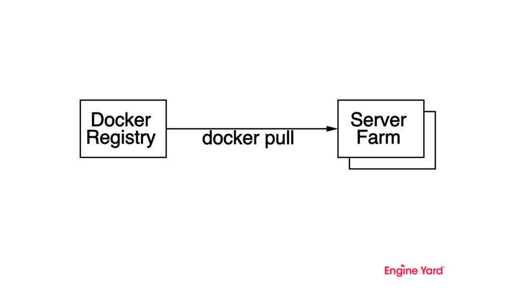 Docker Registry docker pull Server Farm
