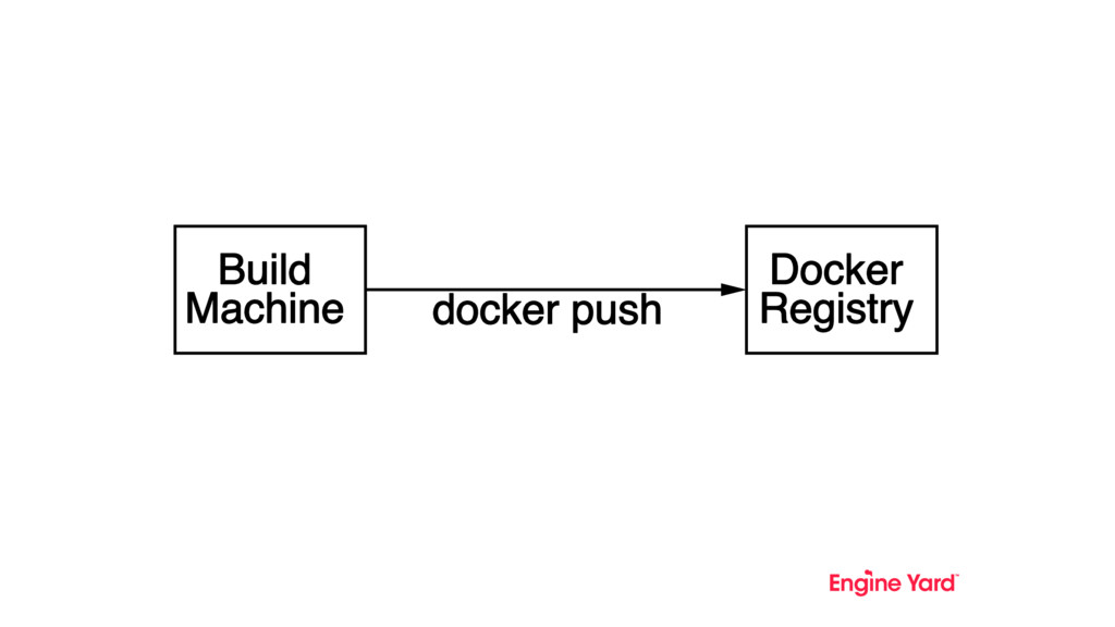 Build Machine docker push Docker Registry