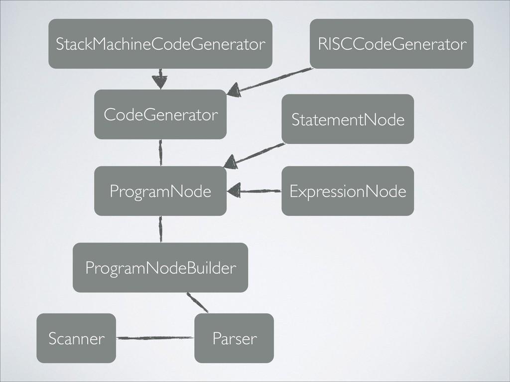 Scanner Parser ProgramNodeBuilder ProgramNode C...