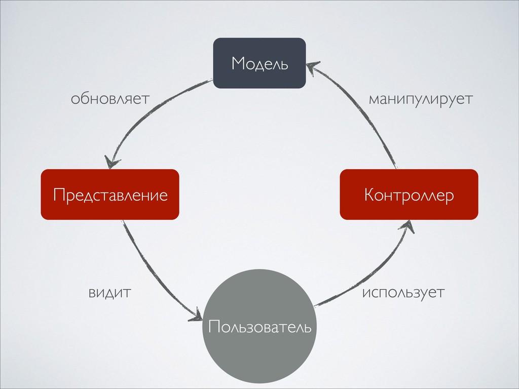 Модель Представление Контроллер Пользователь ис...