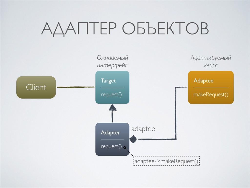 АДАПТЕР ОБЪЕКТОВ Client Target ———— request() A...