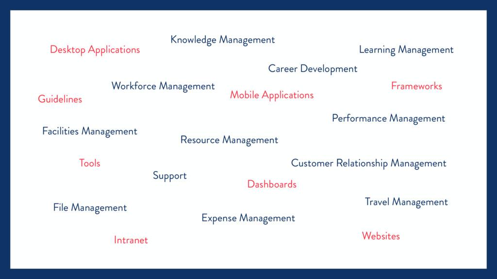 Workforce Management Knowledge Management Learn...