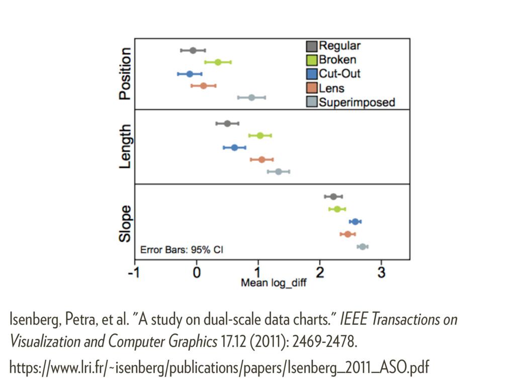 "Isenberg, Petra, et al. ""A study on dual-scale ..."