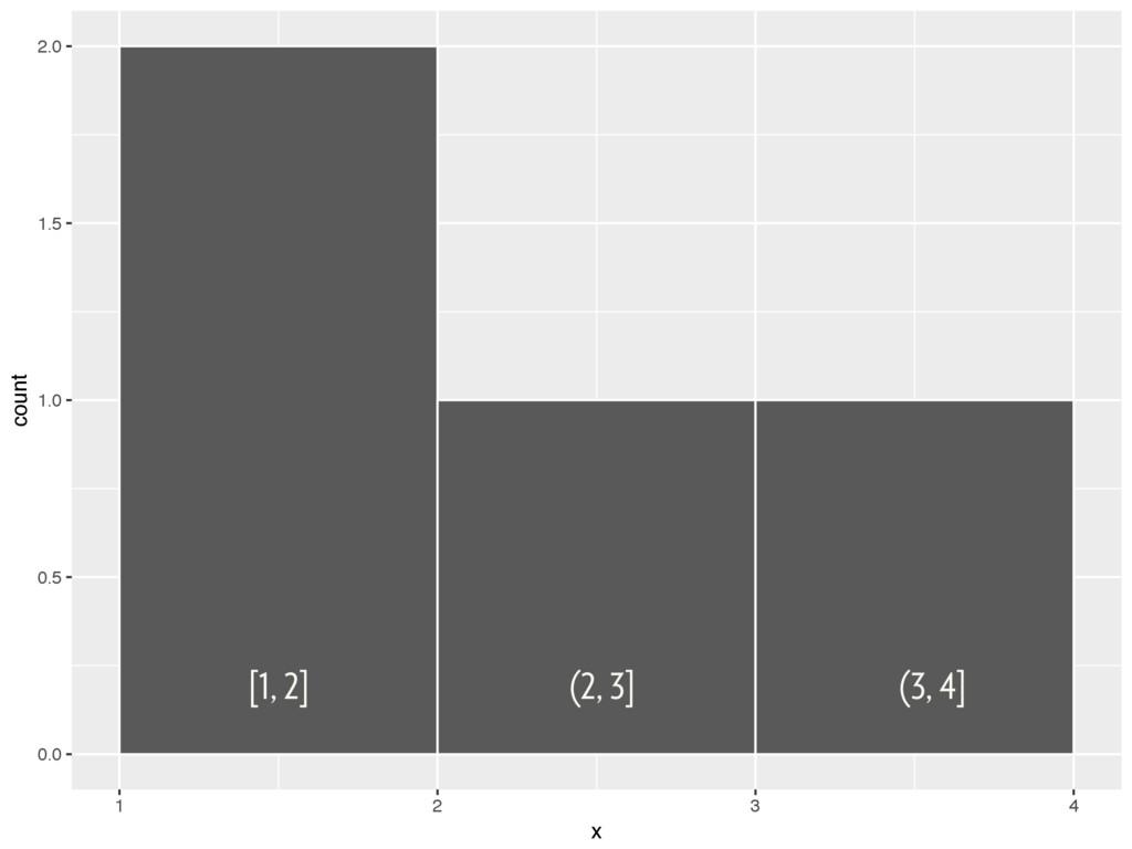 0.0 0.5 1.0 1.5 2.0 1 2 3 4 x count [1, 2] (2, ...