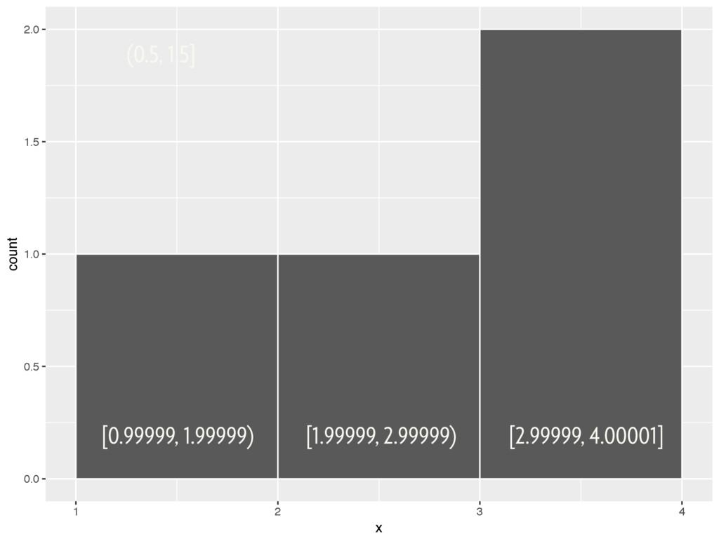 0.0 0.5 1.0 1.5 2.0 1 2 3 4 x count (0.5, 1.5] ...