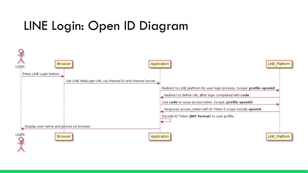 LINE Login: Open ID Diagram