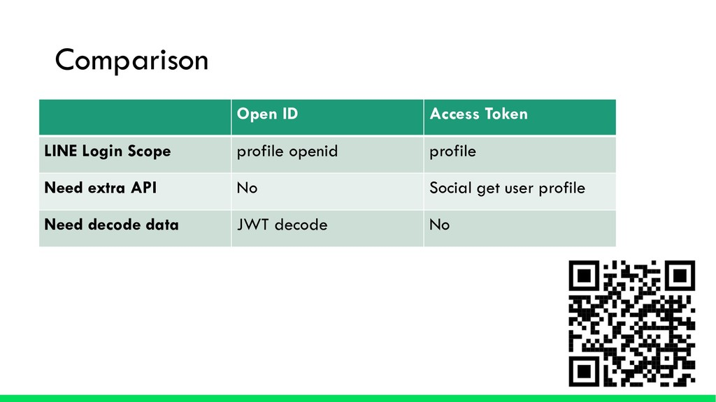 Comparison Open ID Access Token LINE Login Scop...