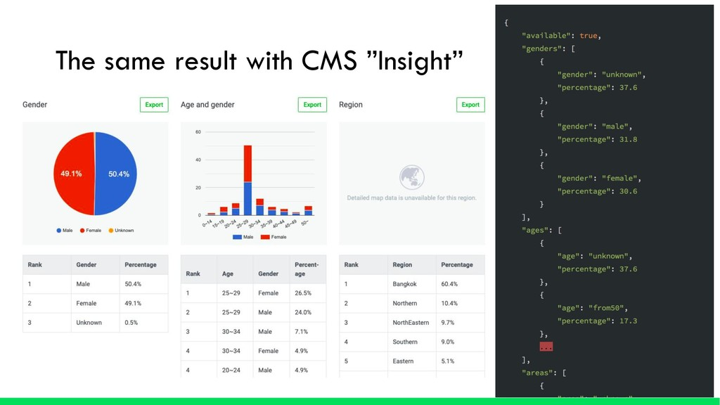 "The same result with CMS ""Insight"""