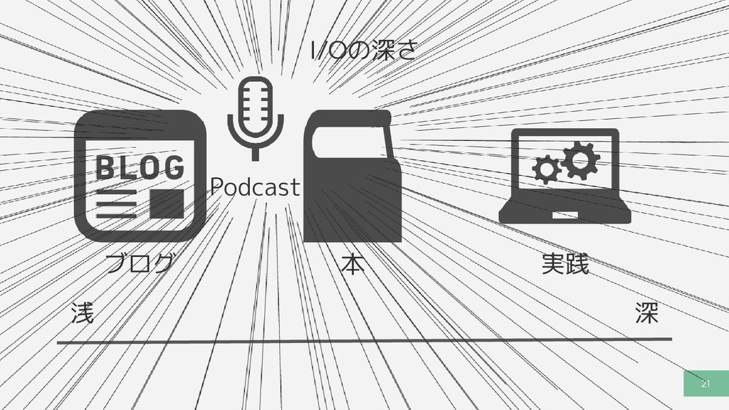 21 深 浅 I/Oの深さ ブログ 本 実践 Podcast