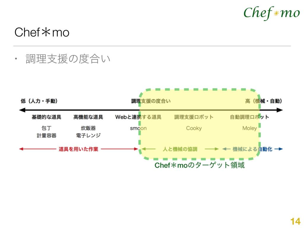 Chef mo * Chefˎmo • ௐཧࢧԉͷ߹͍ 14 ChefˎmoͷλʔήοτྖҬ