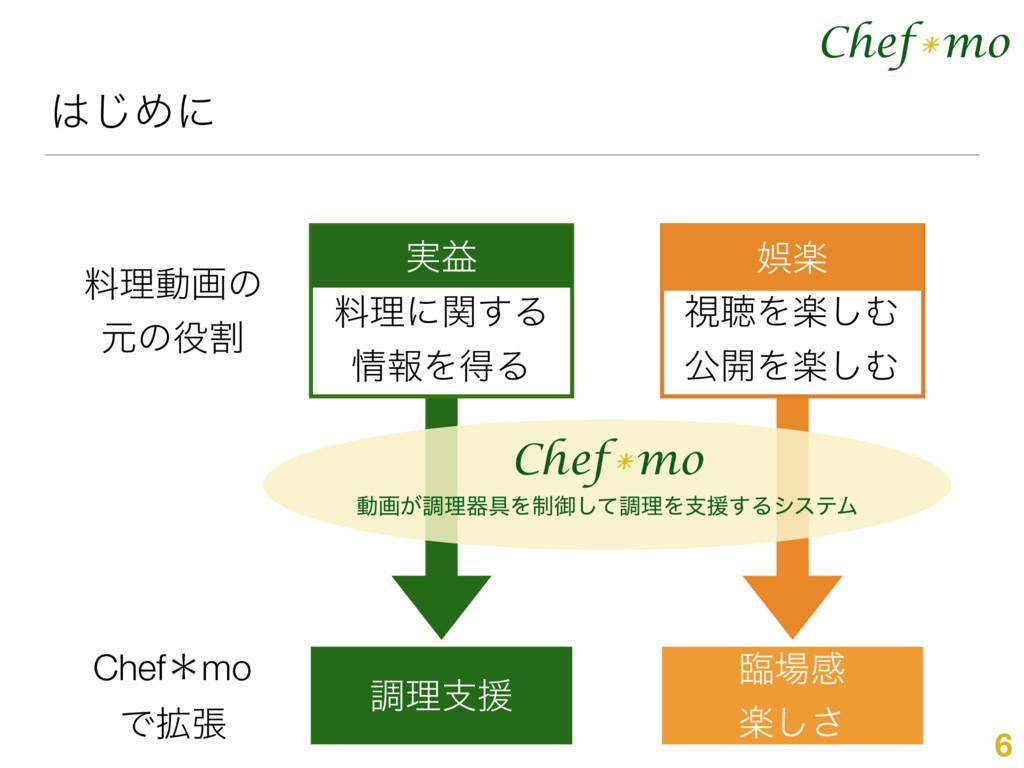 Chef mo * ͡Ίʹ 6 ྉཧಈըͷ ݩͷׂ ௐཧࢧԉ ྟײ ָ͠͞ Chef m...