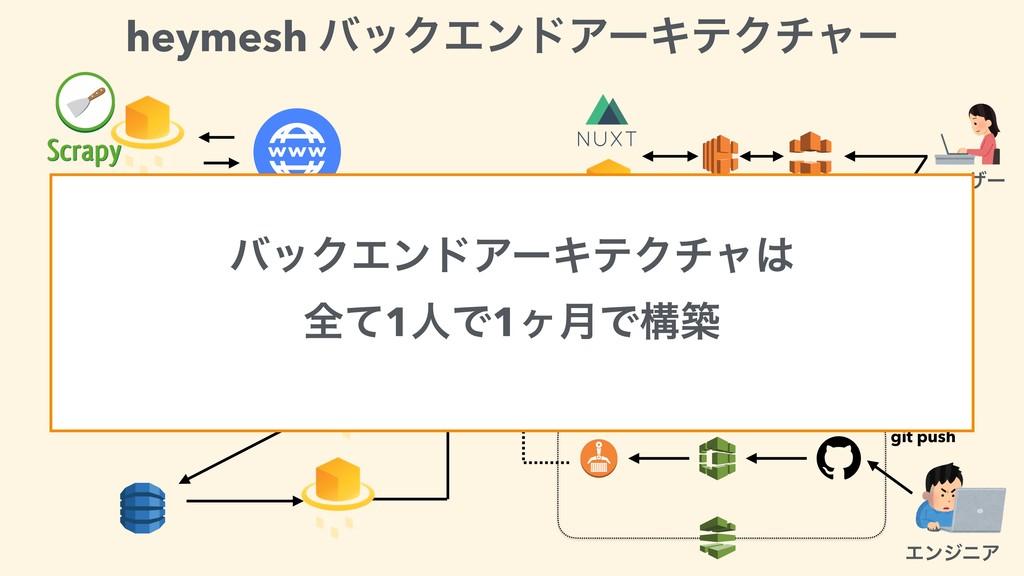 git push ΤϯδχΞ Ϣʔβʔ heymesh όοΫΤϯυΞʔΩςΫνϟʔ όοΫΤ...