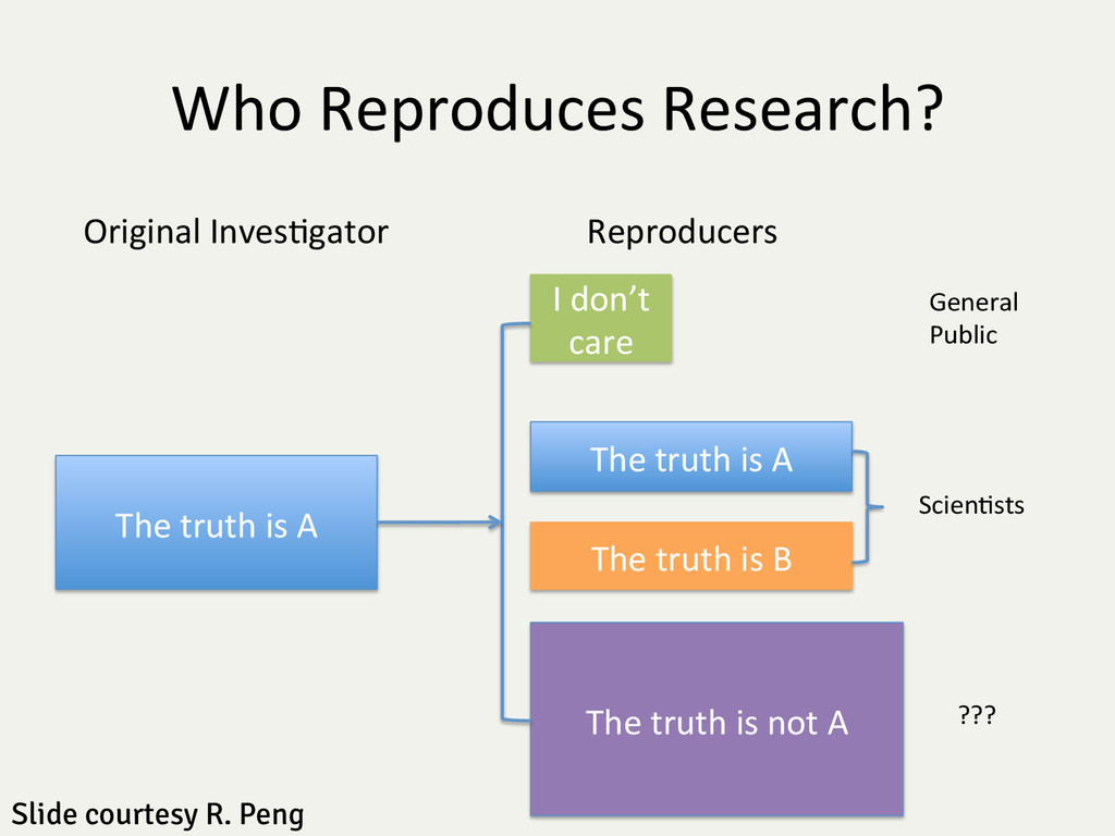 Who Reproduces Research?  The truth...