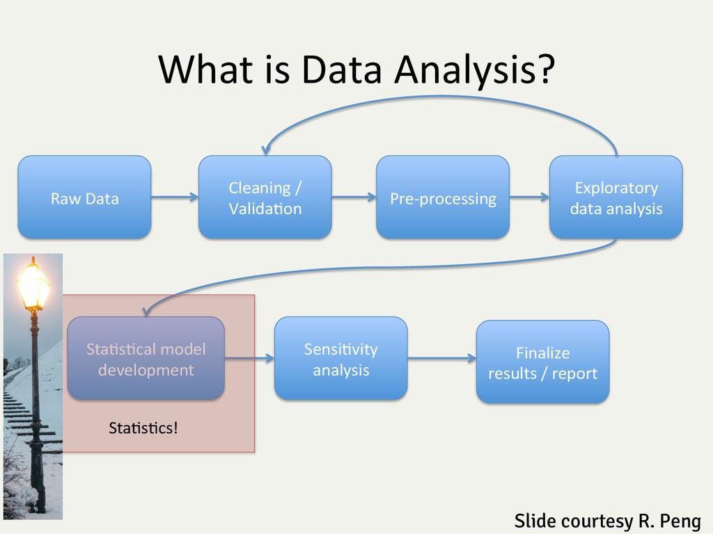 What is Data Analysis?  Raw Data...