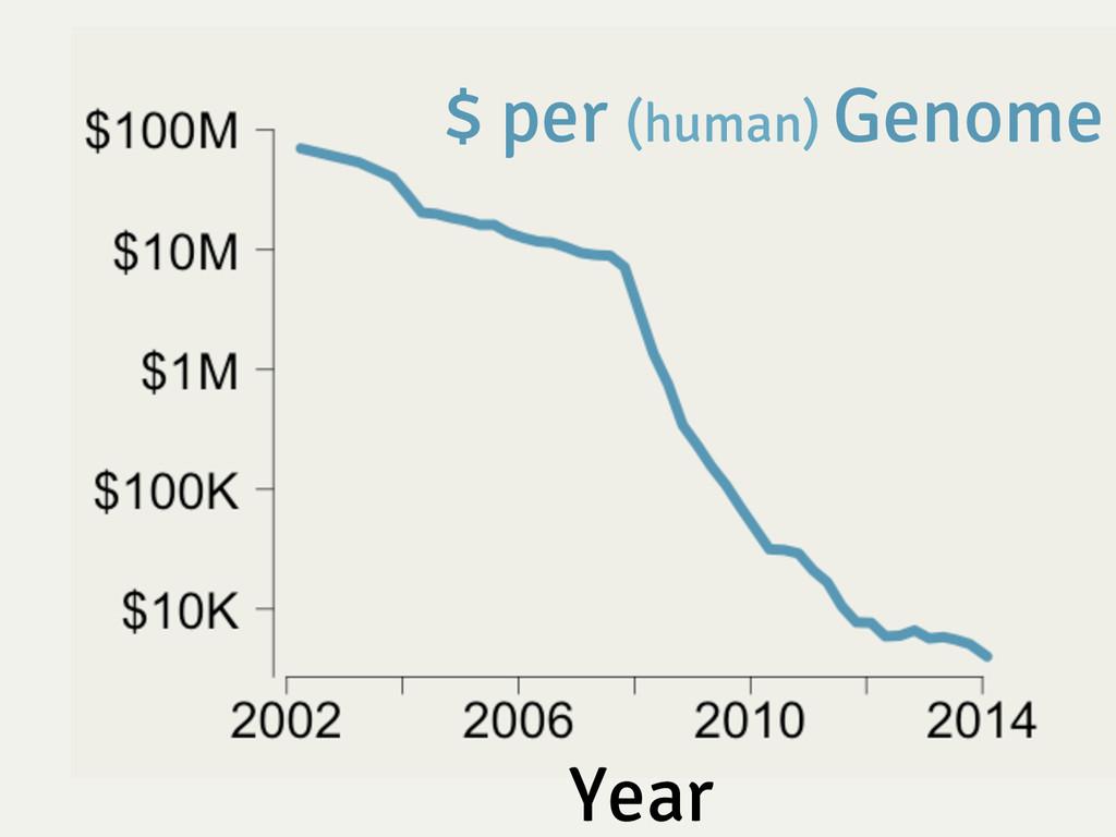 Year $ per (human) Genome
