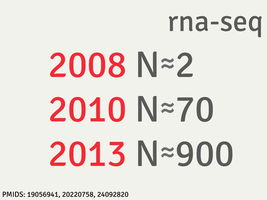 rna-seq 2008 N≈2  2010 N≈70 2013 N≈900 PMID...