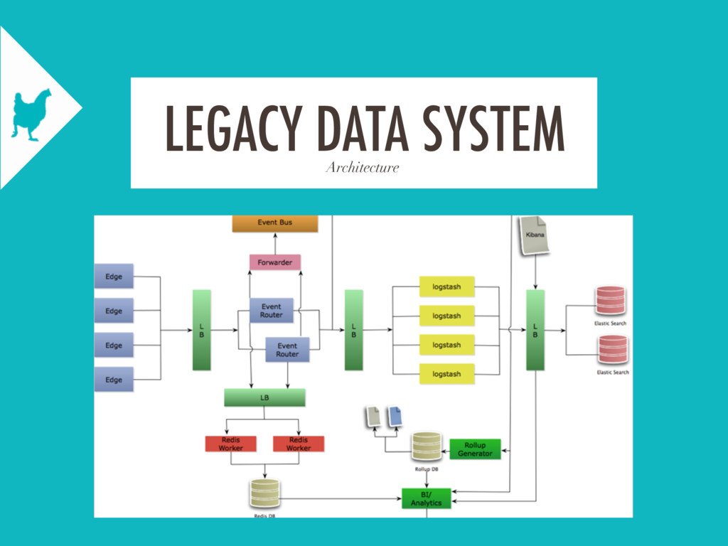 Architecture LEGACY DATA SYSTEM