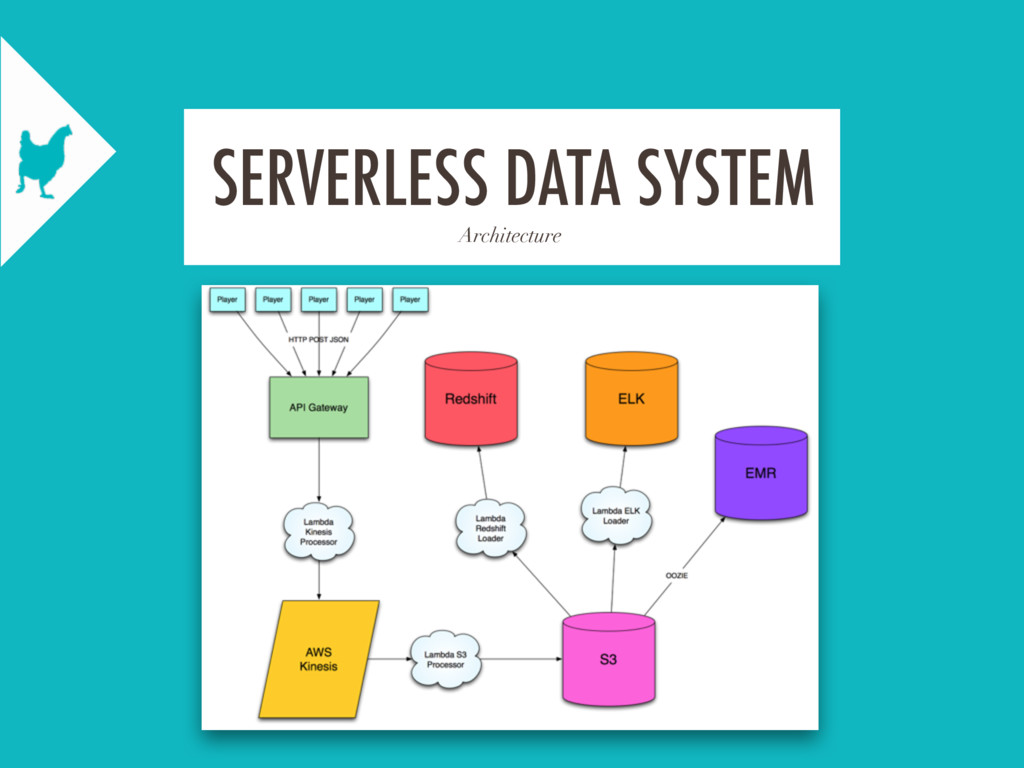 Architecture SERVERLESS DATA SYSTEM