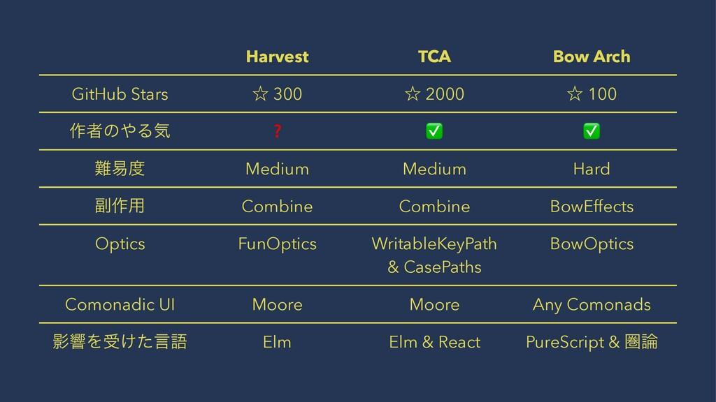 Harvest TCA Bow Arch GitHub Stars ˑ 300 ˑ 2000 ...