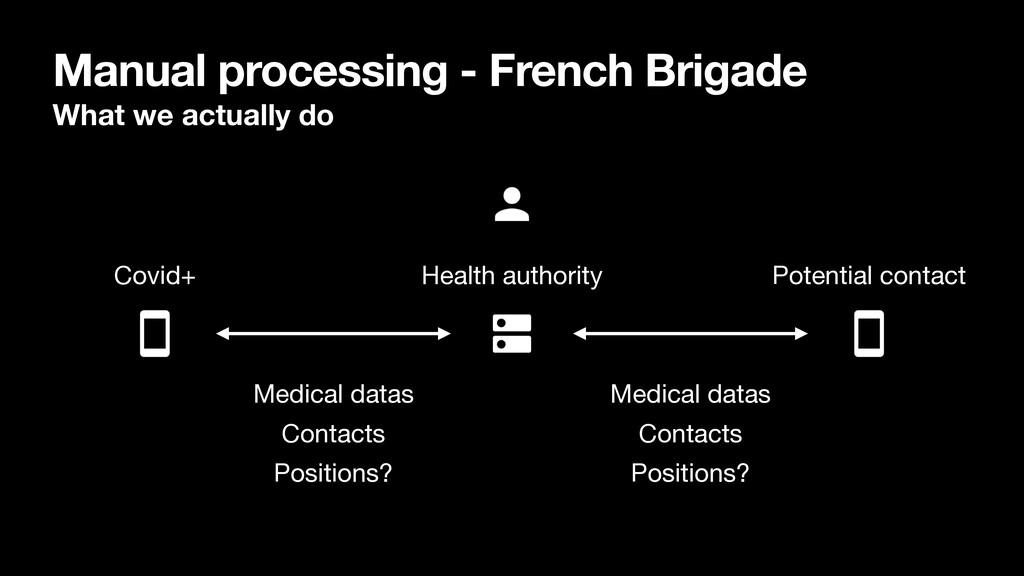 Manual processing - French Brigade What we actu...