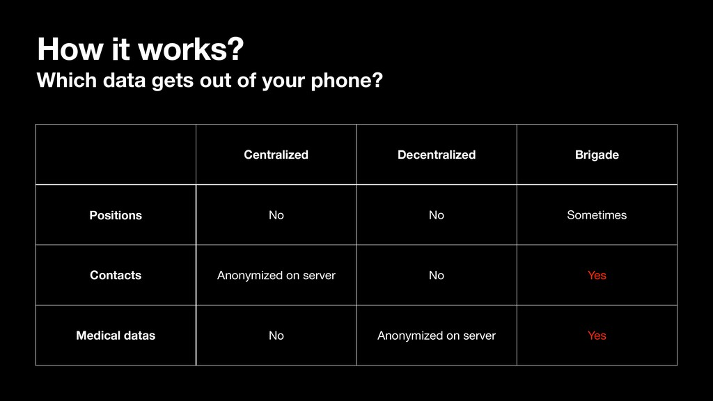 How it works? Which data gets out of your phone...