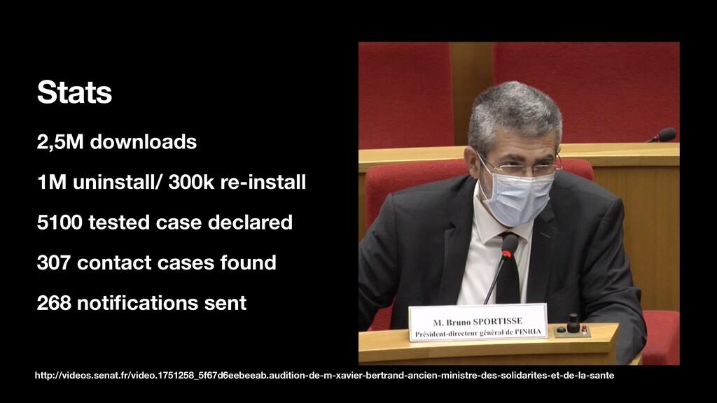 Stats 2,5M downloads 1M uninstall/ 300k re-inst...