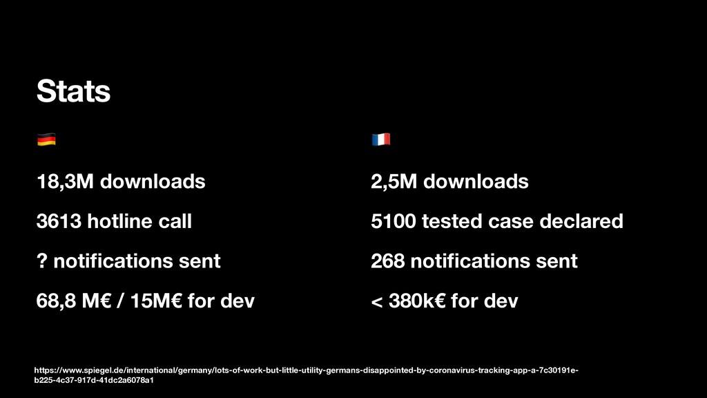 Stats  18,3M downloads 3613 hotline call ? noti...