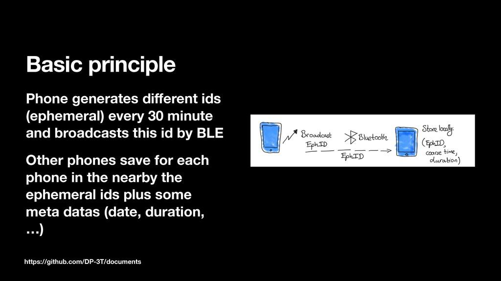 Basic principle Phone generates different ids (e...