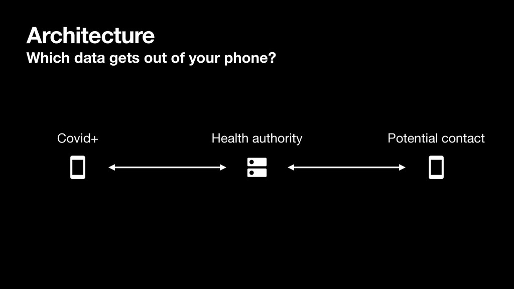 Architecture Which data gets out of your phone?...