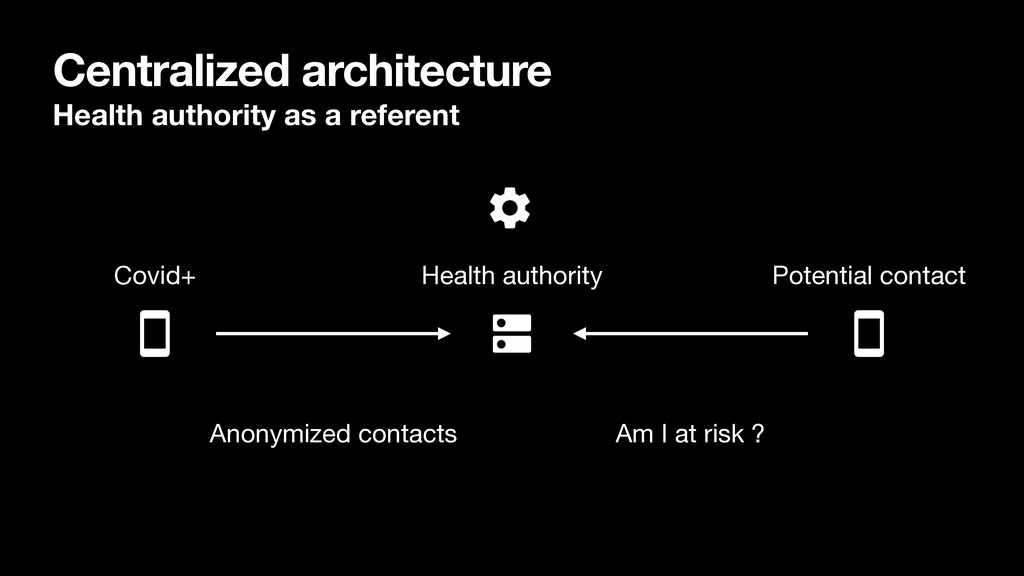 Centralized architecture Health authority as a ...