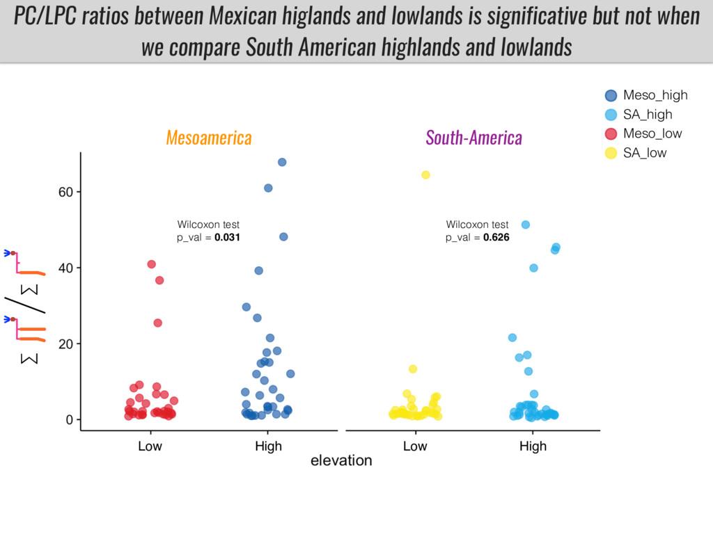 PC/LPC ratios between Mexican higlands and lowl...