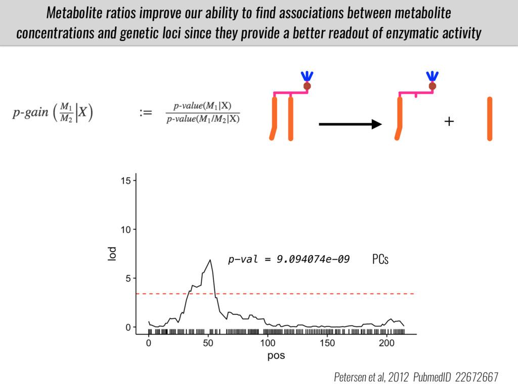 Petersen et al, 2012 PubmedID 22672667 p-val = ...