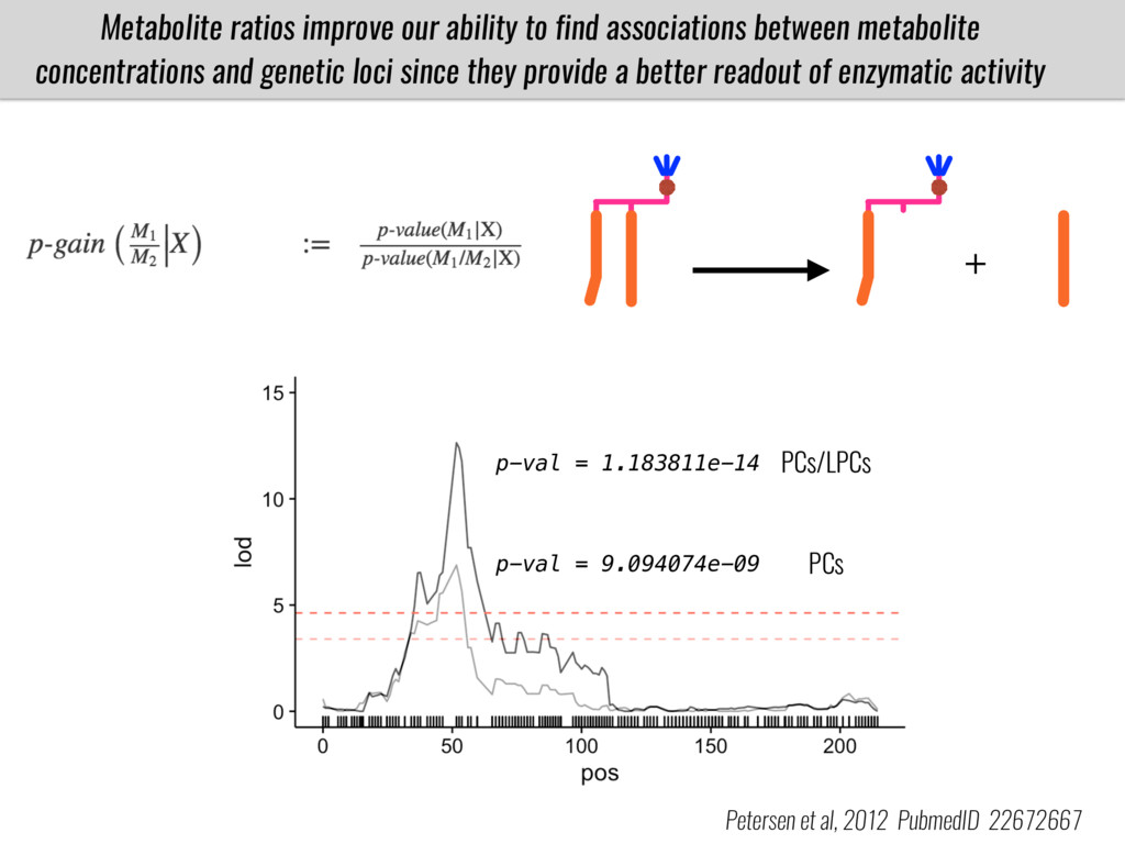 Metabolite ratios improve our ability to find a...