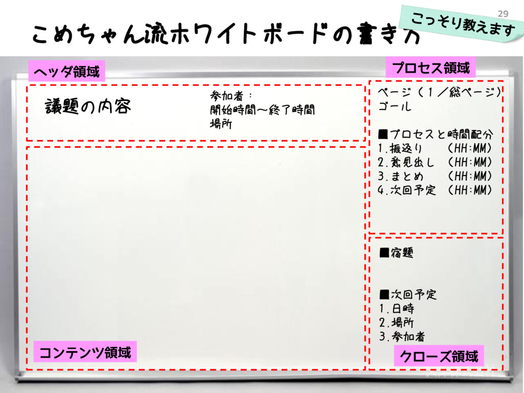 こめちゃん流ホワイトボードの書き方 29 議題の内容 ページ(1/総ページ) ゴール ■プロセ...