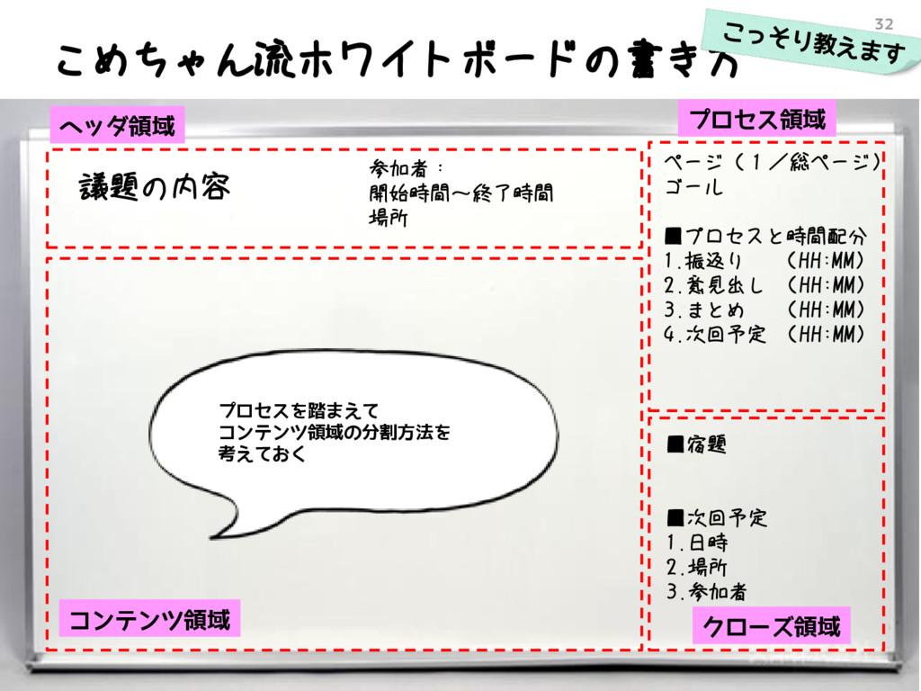 こめちゃん流ホワイトボードの書き方 32 議題の内容 ページ(1/総ページ) ゴール ■プロセ...