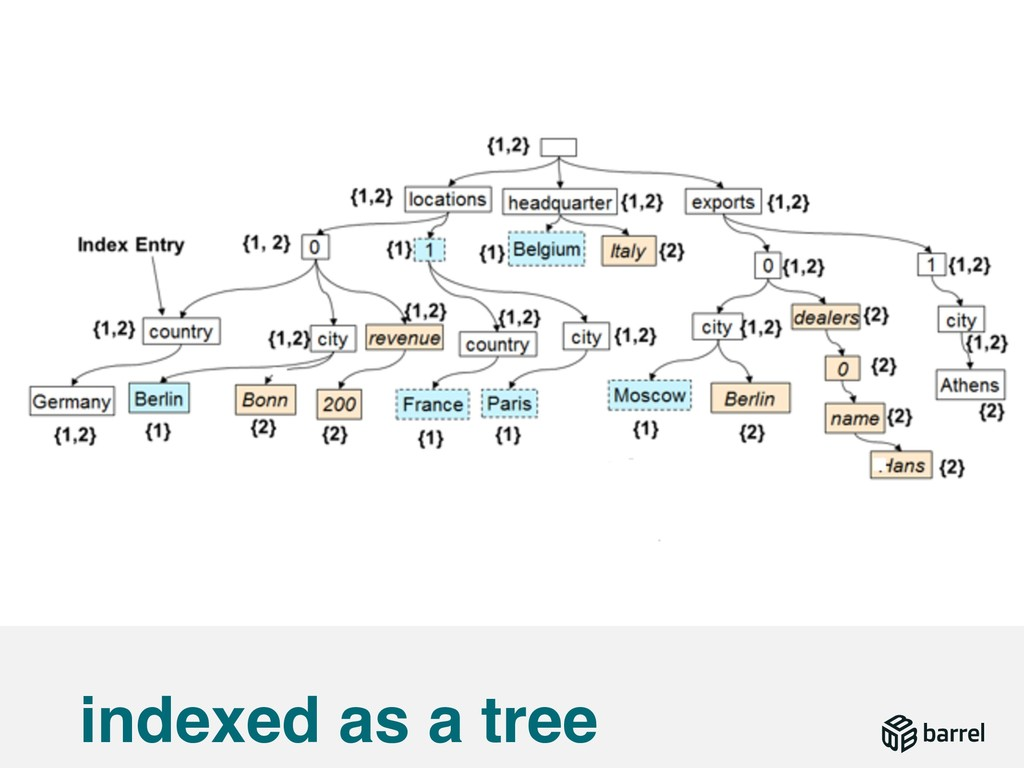 indexed as a tree