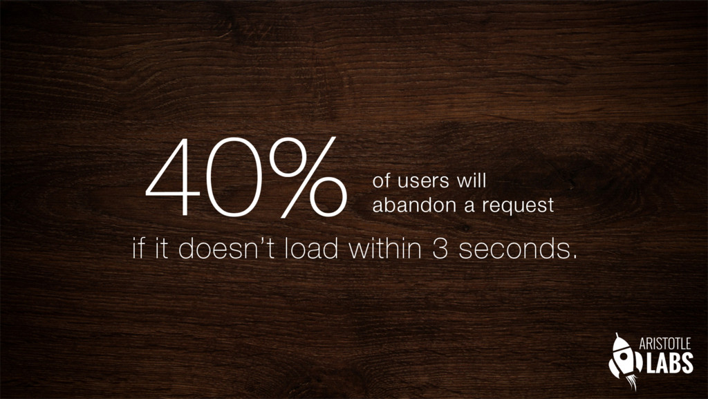 40% of users will