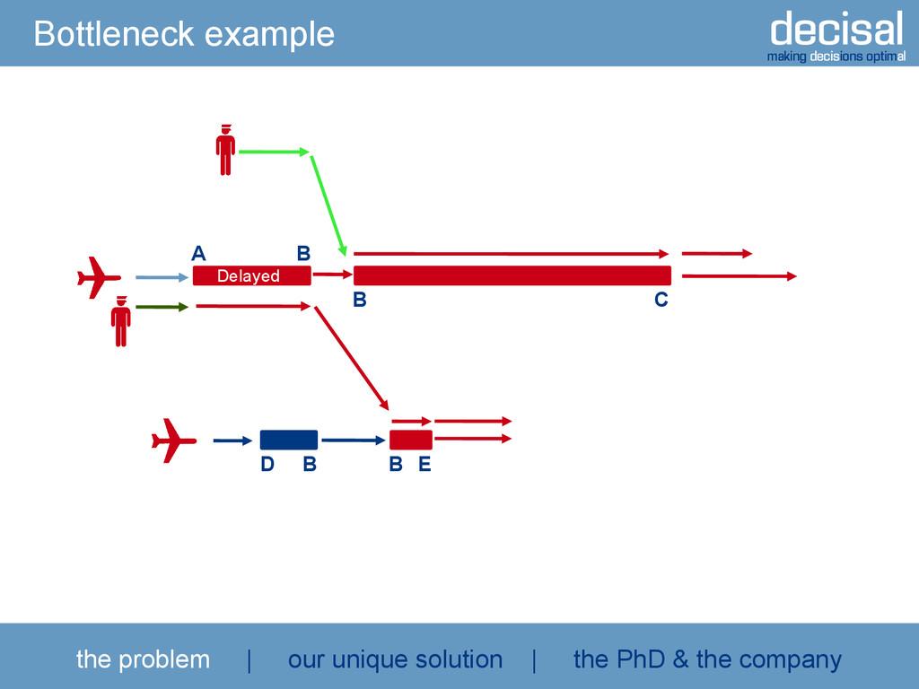 decisal making decisions optimal Bottleneck exa...