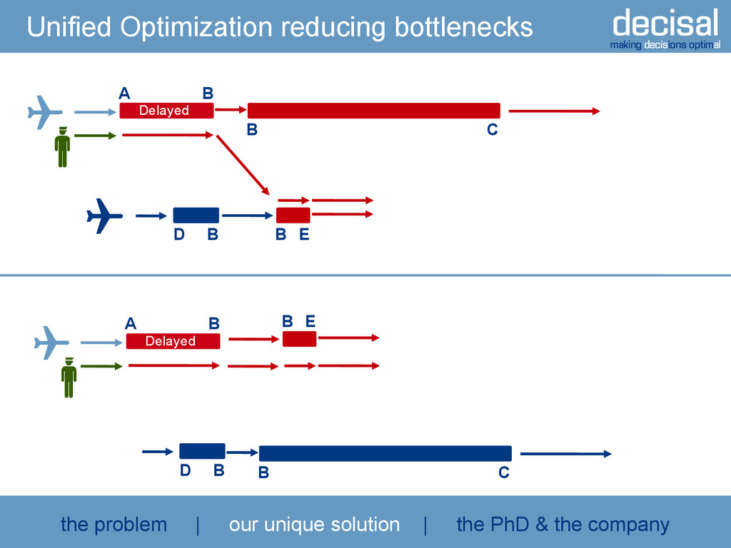 decisal making decisions optimal A B B E B C D ...