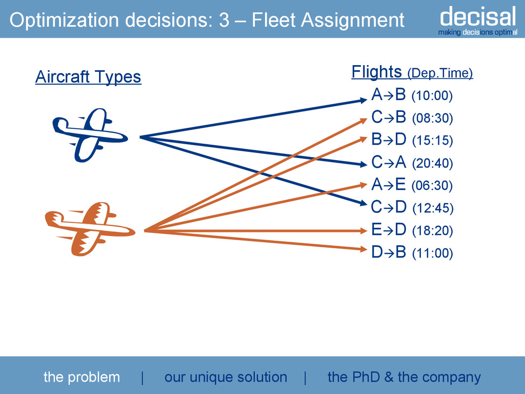 decisal making decisions optimal Flights (Dep.T...