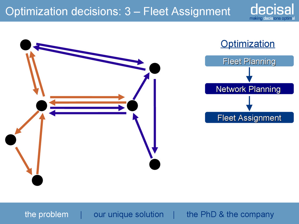 decisal making decisions optimal Optimization d...