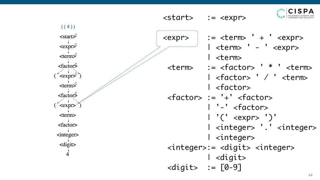 44 ( ( 4 ) ) <start> := <expr> <expr> := <term>...