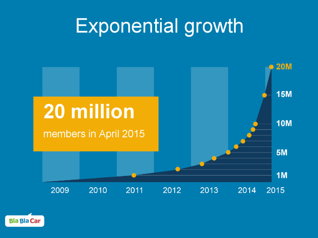 Exponential growth 20 million members in April ...