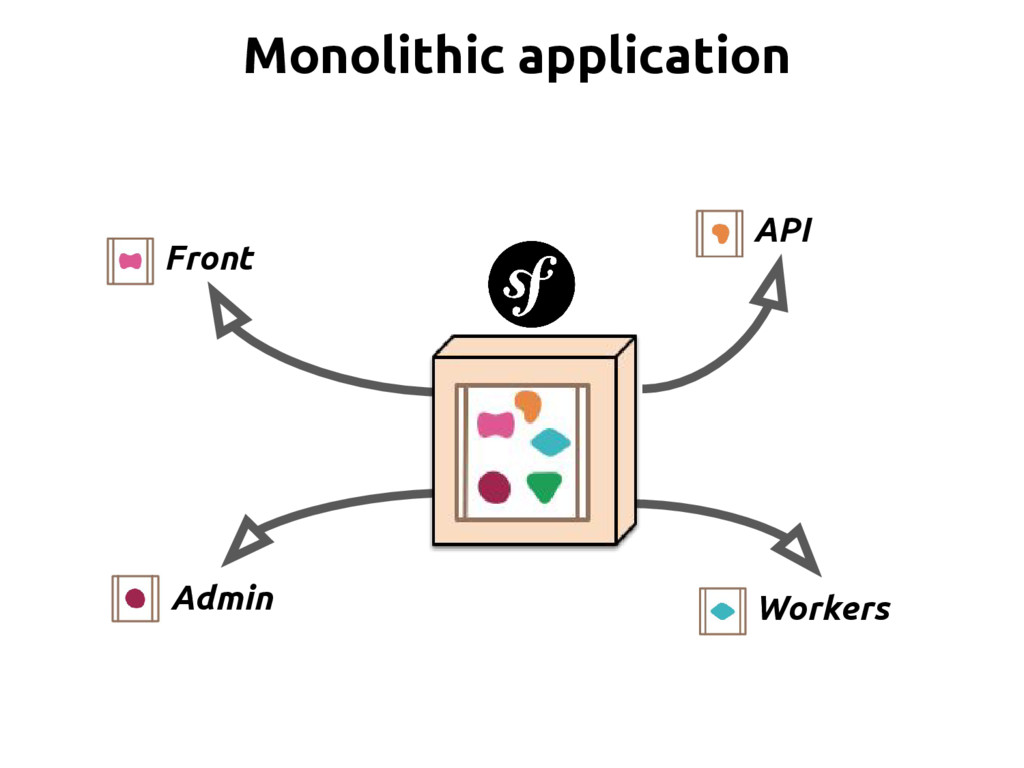 Front Admin API Workers Monolithic application