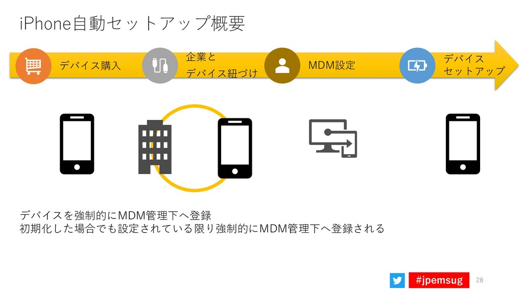 #jpemsug iPhone自動セットアップ概要 デバイス セットアップ デバイス購入 企業...