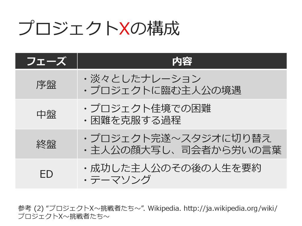 プロジェクトXの構成 フェーズ 内容 序盤 ・淡々としたナレーション ・プロジェクトに臨臨む主...