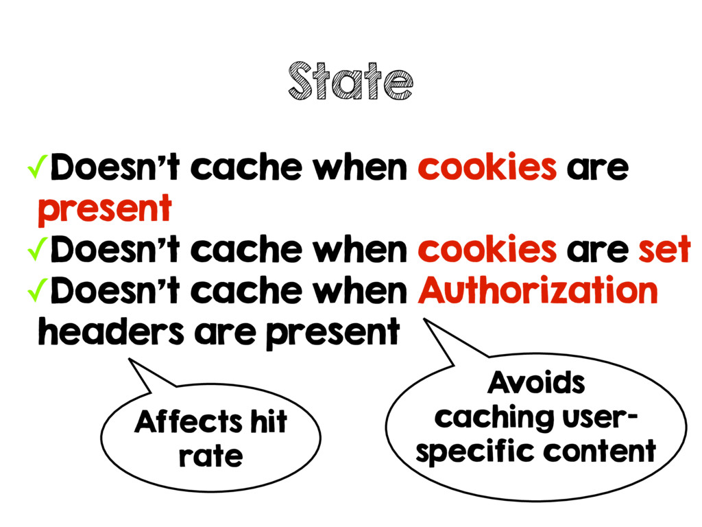 ✓Doesn't cache when cookies are present ✓Doesn'...