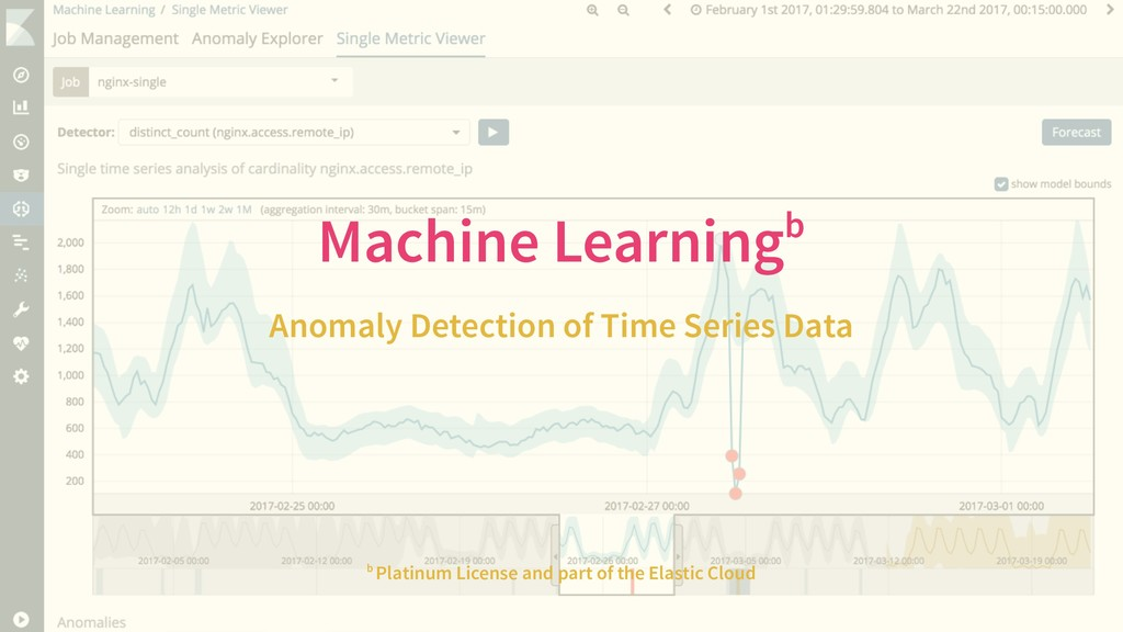Machine Learningb Anomaly Detection of Time Ser...